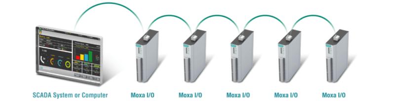 Module E/S RS-485 Connexion E-S Ethernet en guirlande ioLogik E1200H Moxa