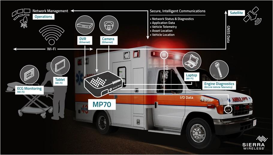 ambulance connecté