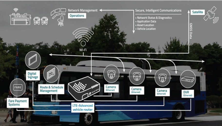 bus connecte