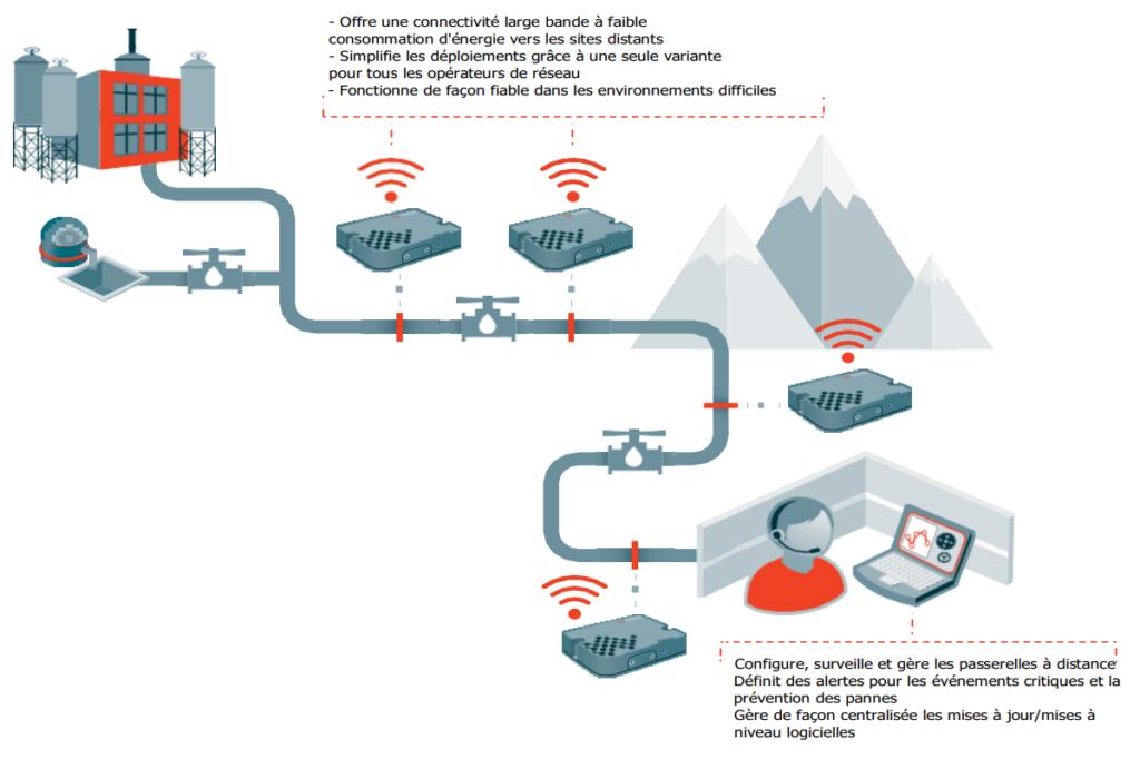 Application de la passerelle 3G/4G LTE Advanced Airlink RV50/RV50X