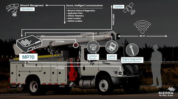 gestion de flotte fleet management