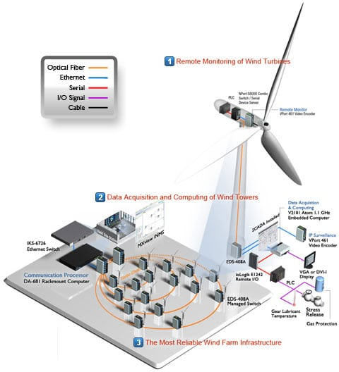 solution pour connecter les éoliennes