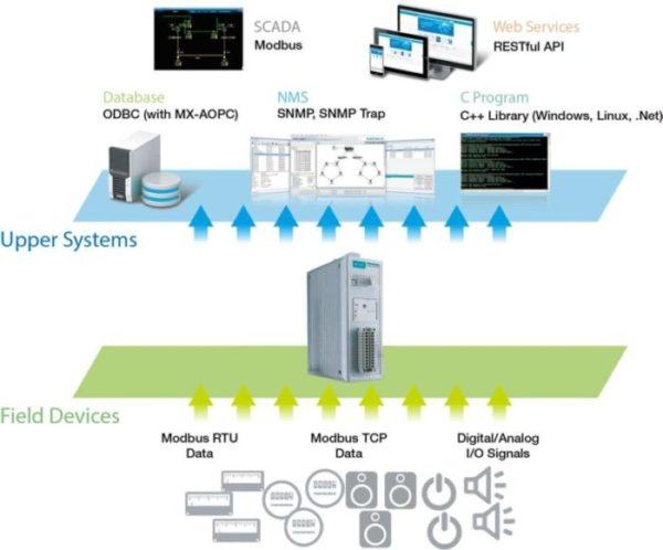 Concentrateur de données multi-protocoles