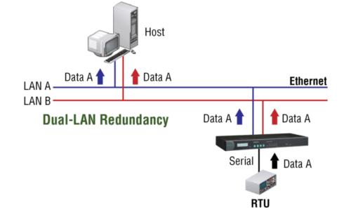 moxa-cn2600 double redondance LAN