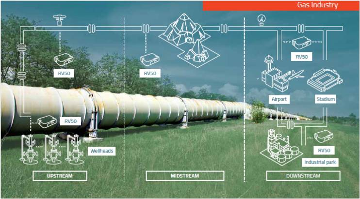 solution cellulaire de pipeline de pétrole et de gaz connecté