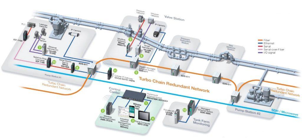 solution de pipeline de pétrole et de gaz connecté - Ozone connect