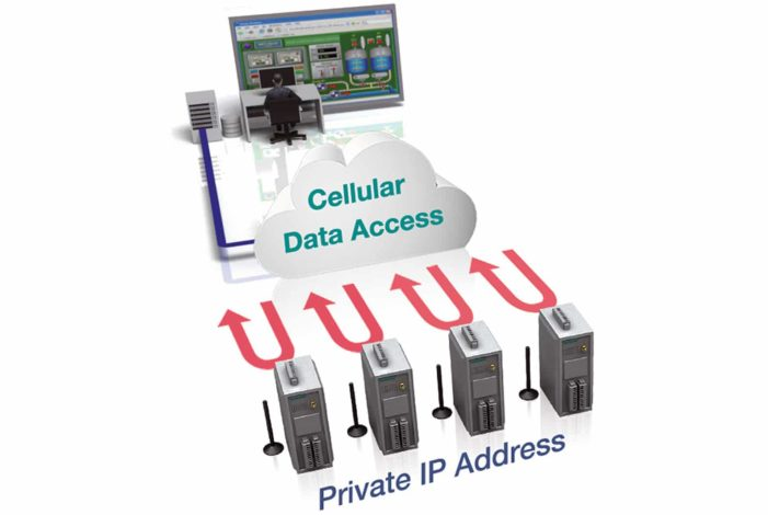 Cellular Data Access Moxa