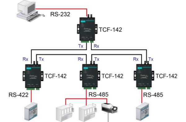Fonctionnement en anneau - Convertisseur RS-232-422-485 vers fibre optique TCF-142 Moxa