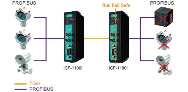 Fonction de sécurisation du bus PROFIBUS