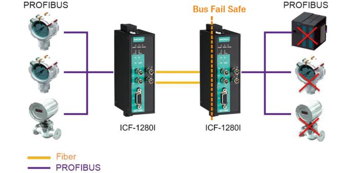 convertisseur bus de terrain vers fibre optique PROFIBUS sécurisé