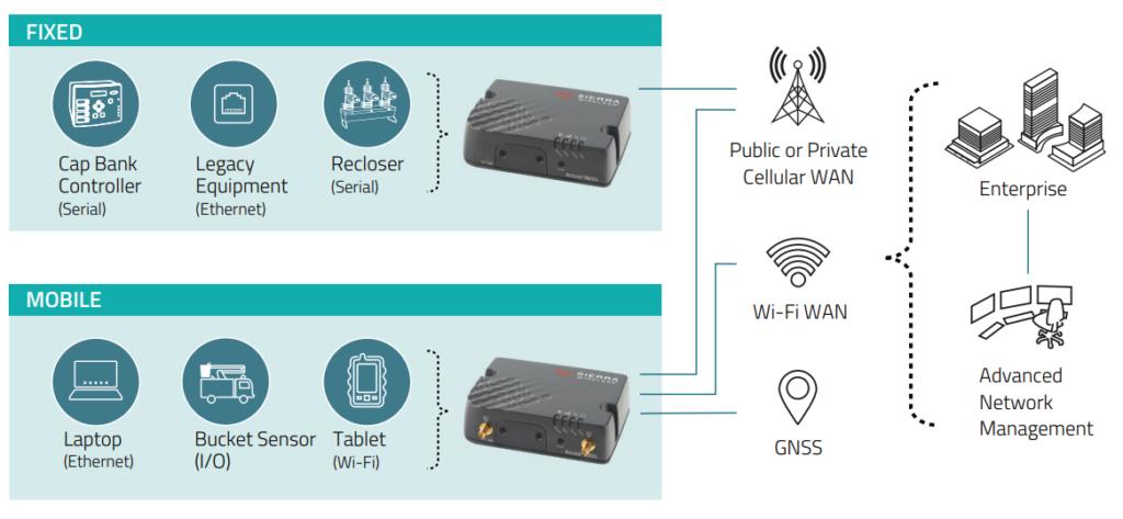 Application du routeur Airlink RV55