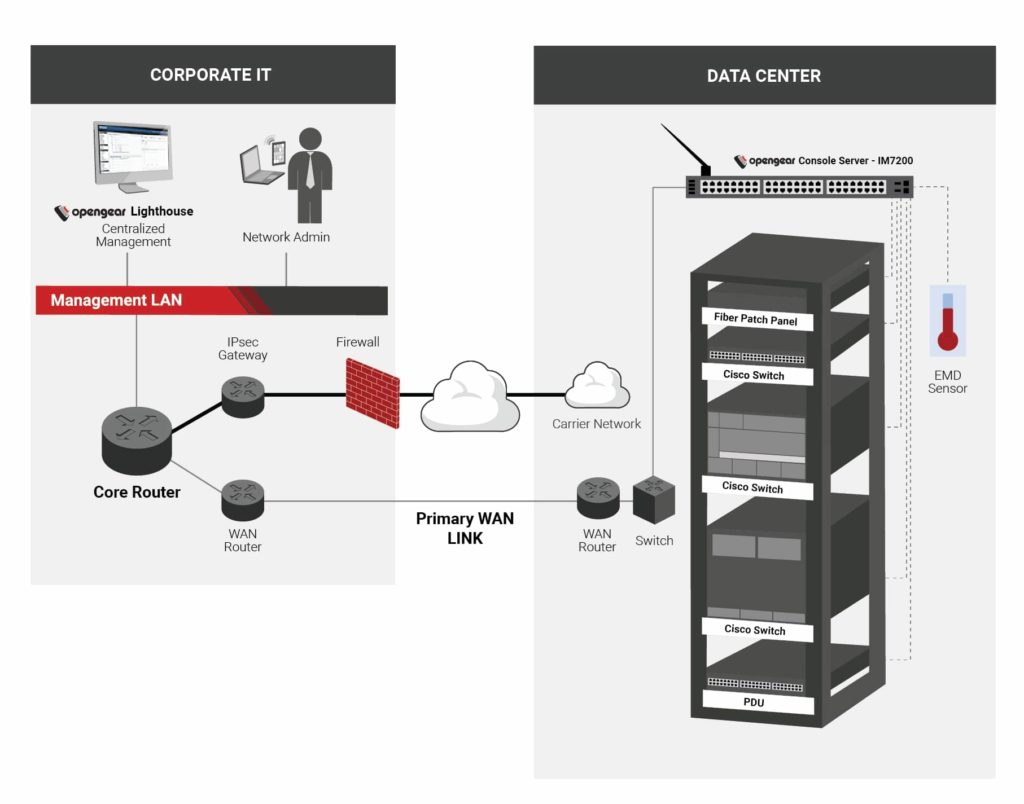 solution de gestion des data centers