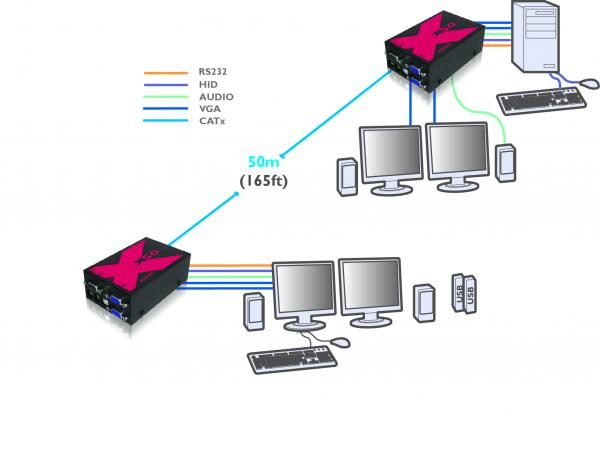 Apparence du prolongateur extender KVM AdderLink X50 MS