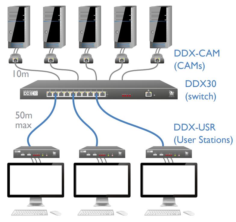 Application Switch KVM ADDERView DDX30