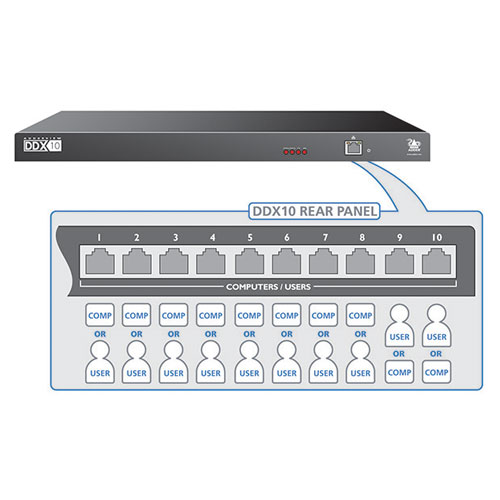 Switch KVM IP ADDERView DDX10