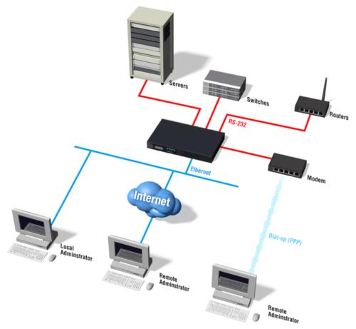 Application du serveur de terminaux série CN2510