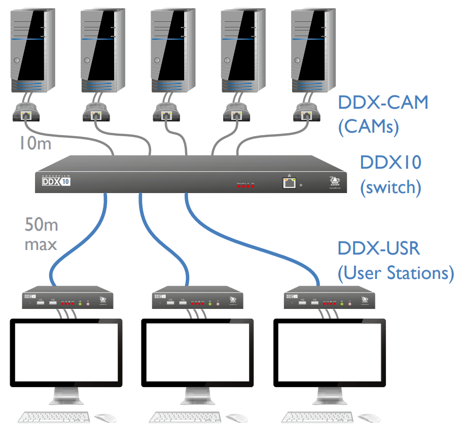 Application Switch KVM ADDERVIEW DDX10