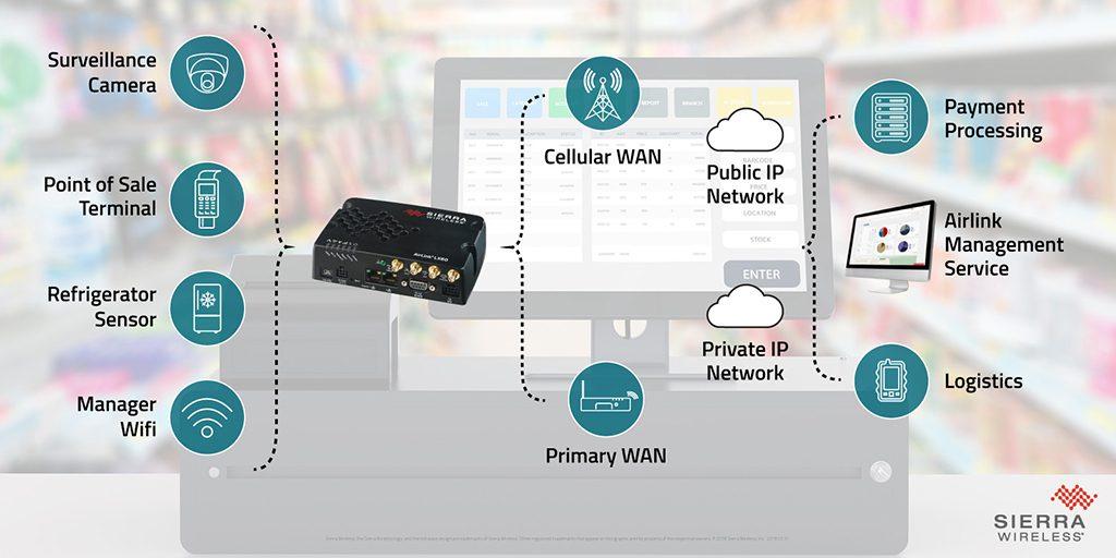 Application du routeur 2G/3G/4GLTE Airlink LX60