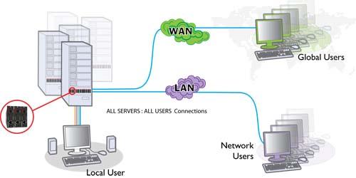 Application KVM sur IP ADDERLink ipeps