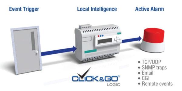 IoLogik E2200 alarme et contrôle sans PC