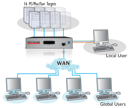 Application du switch KVM ADDERView® CATxIP 5000