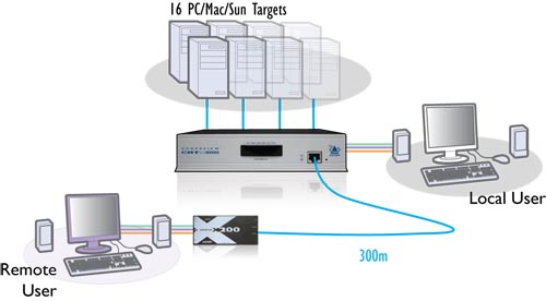Application du switch KVM ADDERView CATx 1000