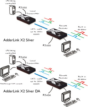 Application du prolongateur KVM AdderLink X2 Silver