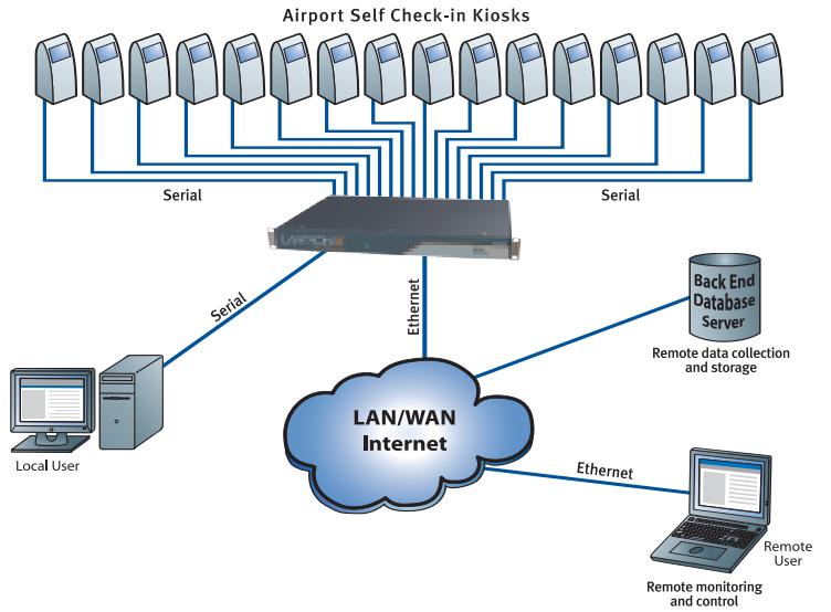 Application du serveur de terminaux série EDS8PR Lantronix